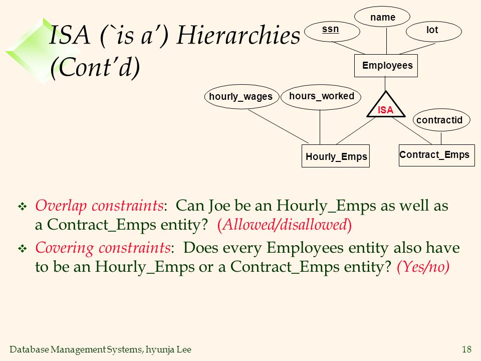 ISA (`is a') Hierarchies (Cont'd)