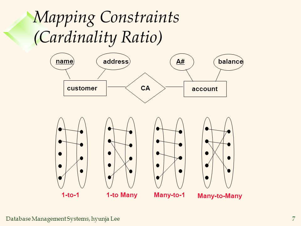 Mapping Constraints (Cardinality Ratio)