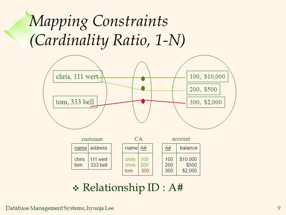 Mapping Constraints (Cardinality Ratio, 1-N)