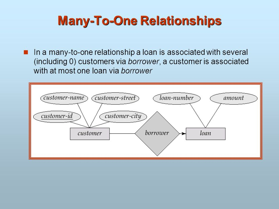 Chapter 2 Entity Relationship Model Ppt Video Online Download