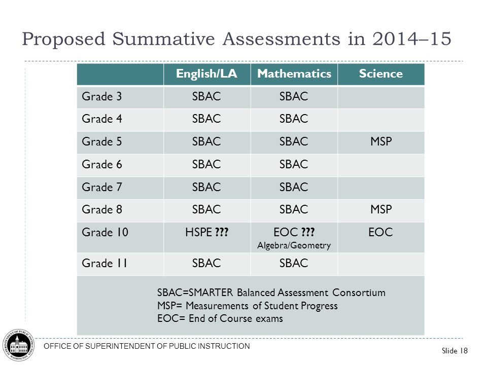 Proposed Summative Assessments in 2014–15