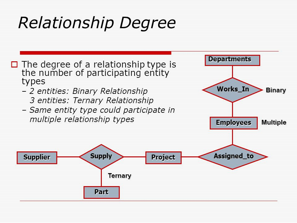 Relationship Degree Departments. The degree of a relationship type is the number of participating entity types.