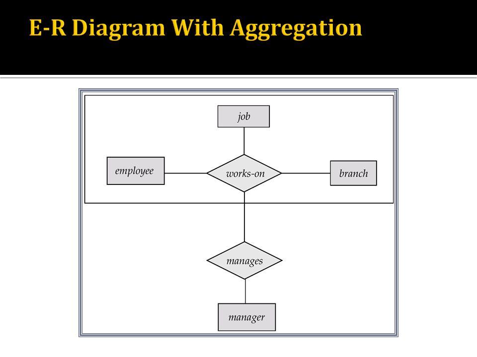Outline Data Information Knowledge Database Dbms Types Of Models