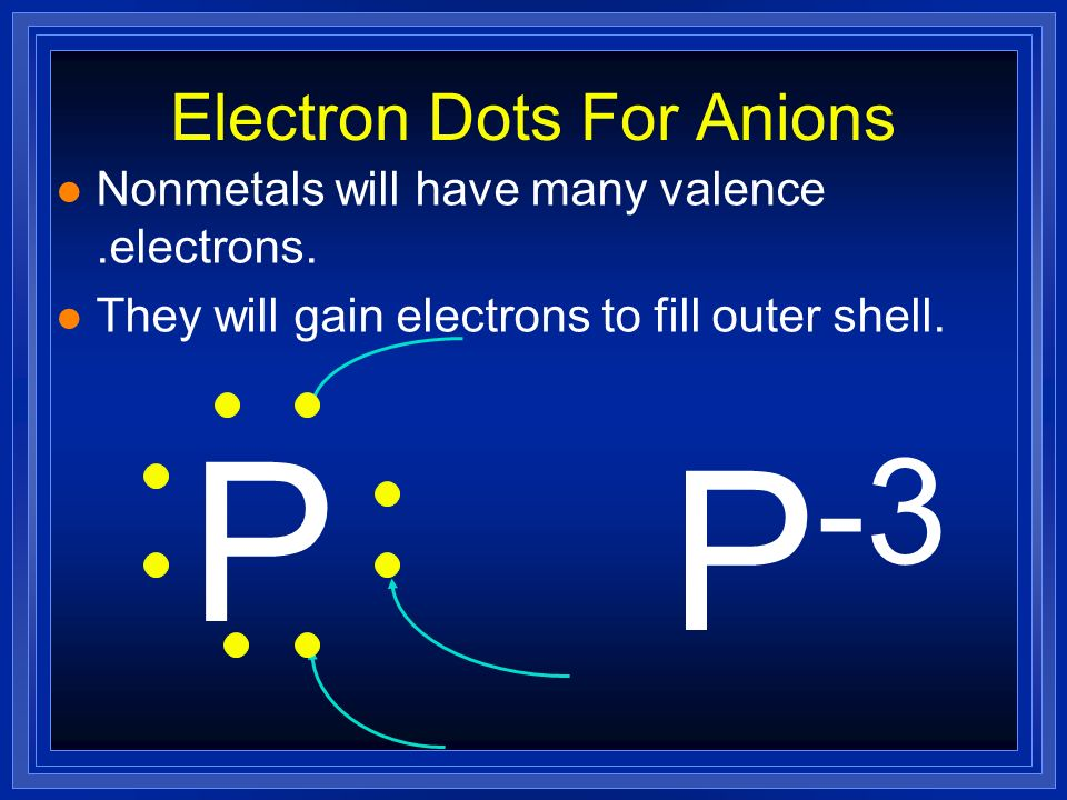 Electron Dots For Anions