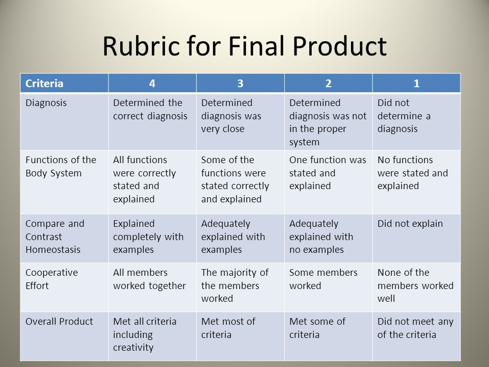 Rubric for Final Product