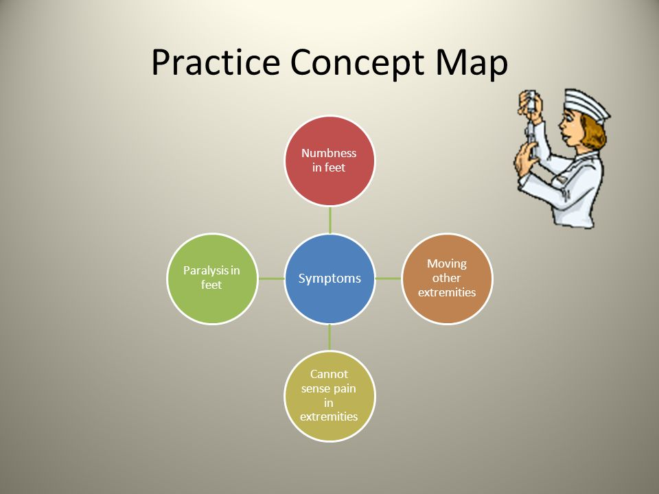 Practice Concept Map Symptoms Numbness in feet