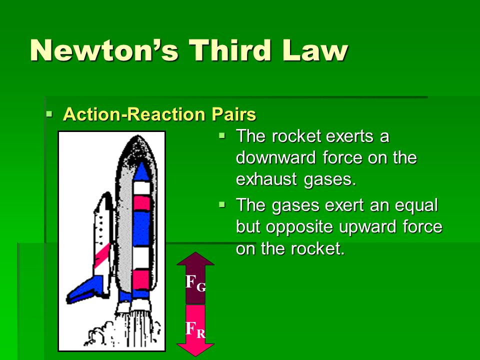 Newton's Third Law Action-Reaction Pairs FG FR