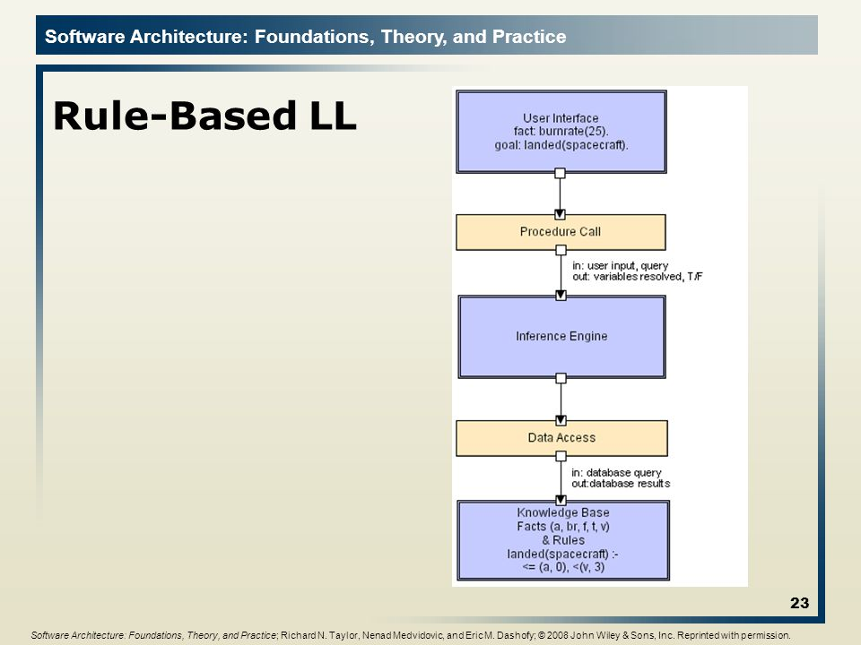 Software Architecture Lecture 5 - ppt video online download