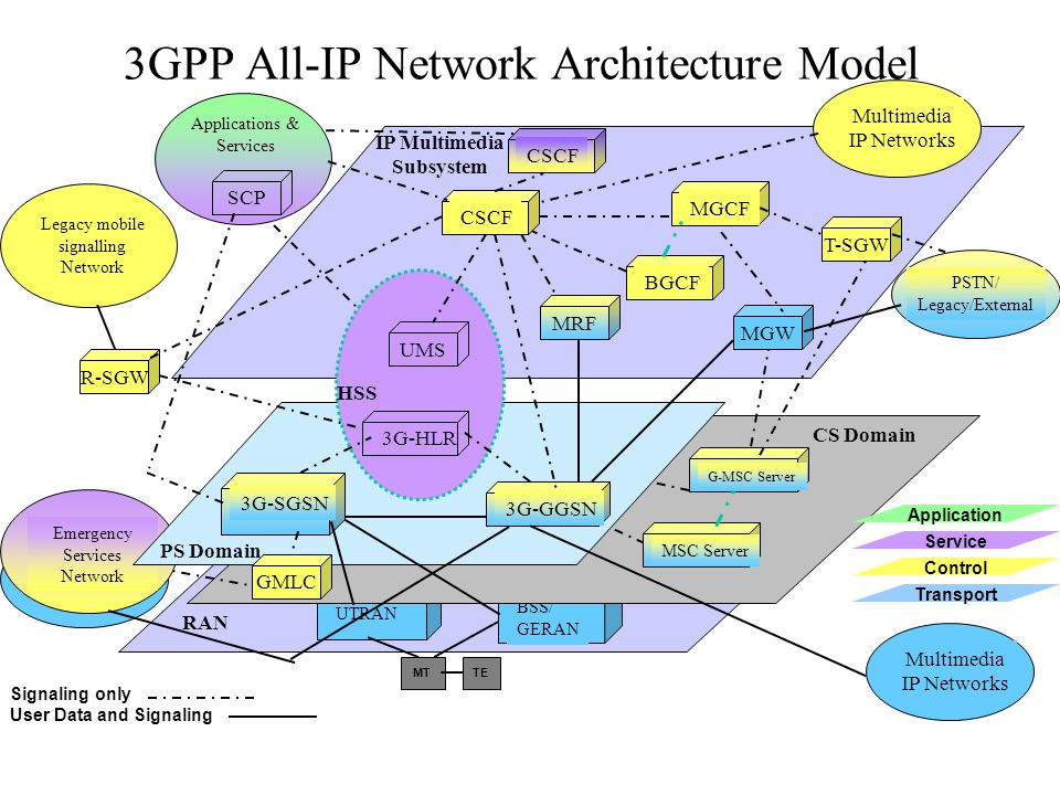 3GPP All-IP Network Architecture Model