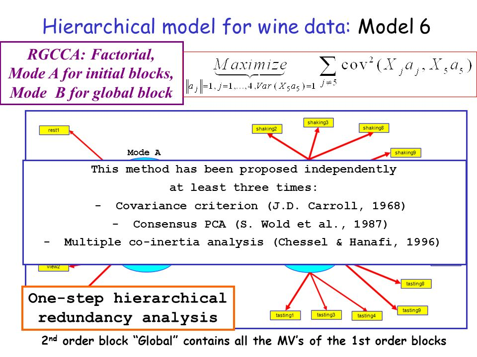 Hierarchical model for wine data: Model 6