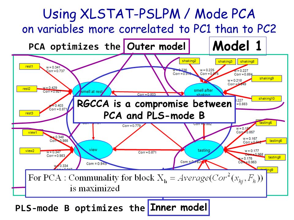 RGCCA is a compromise between PLS-mode B optimizes the