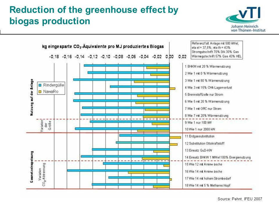 Reduction of the greenhouse effect by biogas production