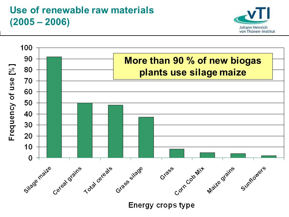 Use of renewable raw materials (2005 – 2006)