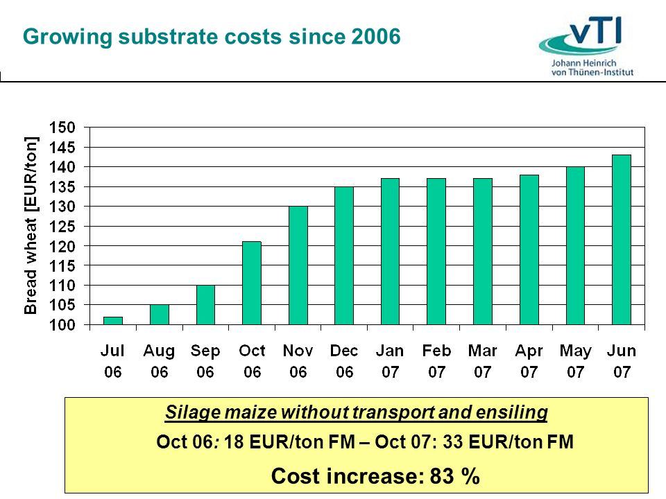 Growing substrate costs since 2006