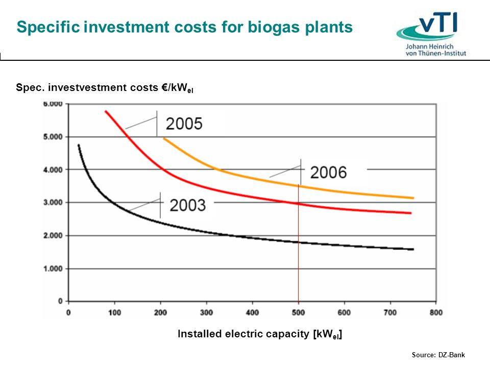 Specific investment costs for biogas plants