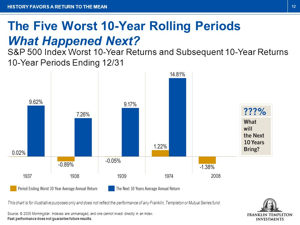 The Five Worst 10-Year Rolling Periods What Happened Next