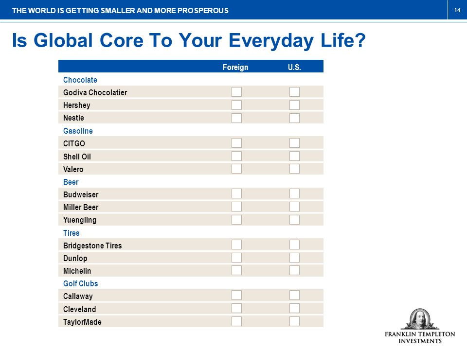 Is Global Core To Your Everyday Life