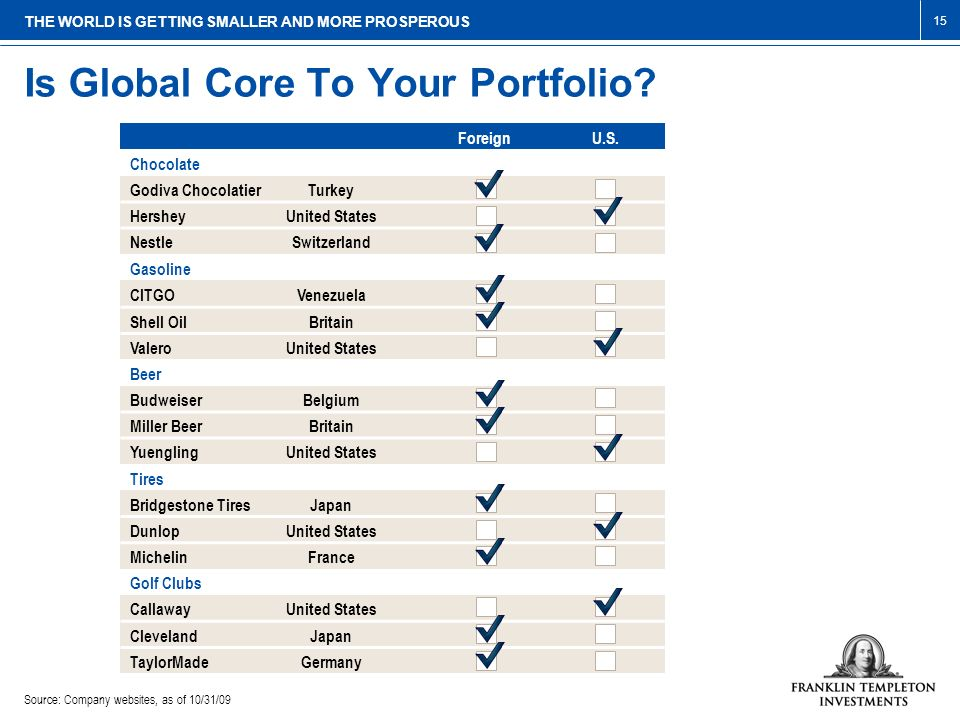 Is Global Core To Your Portfolio