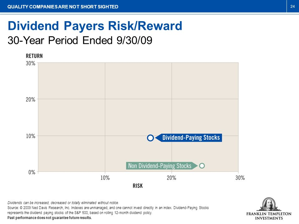 Dividend Payers Risk/Reward