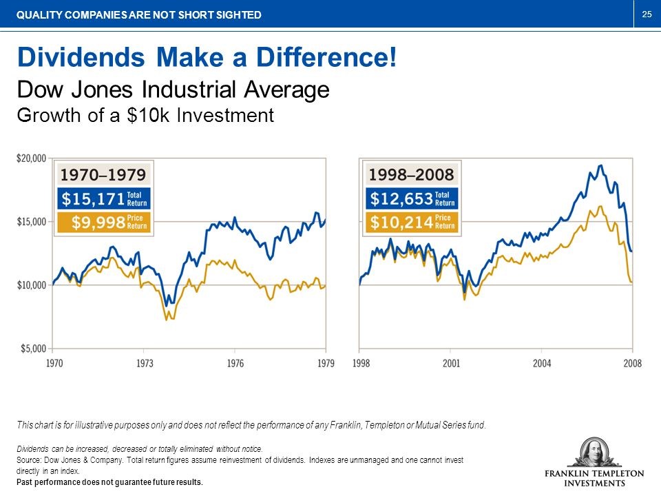 Dividends Make a Difference!