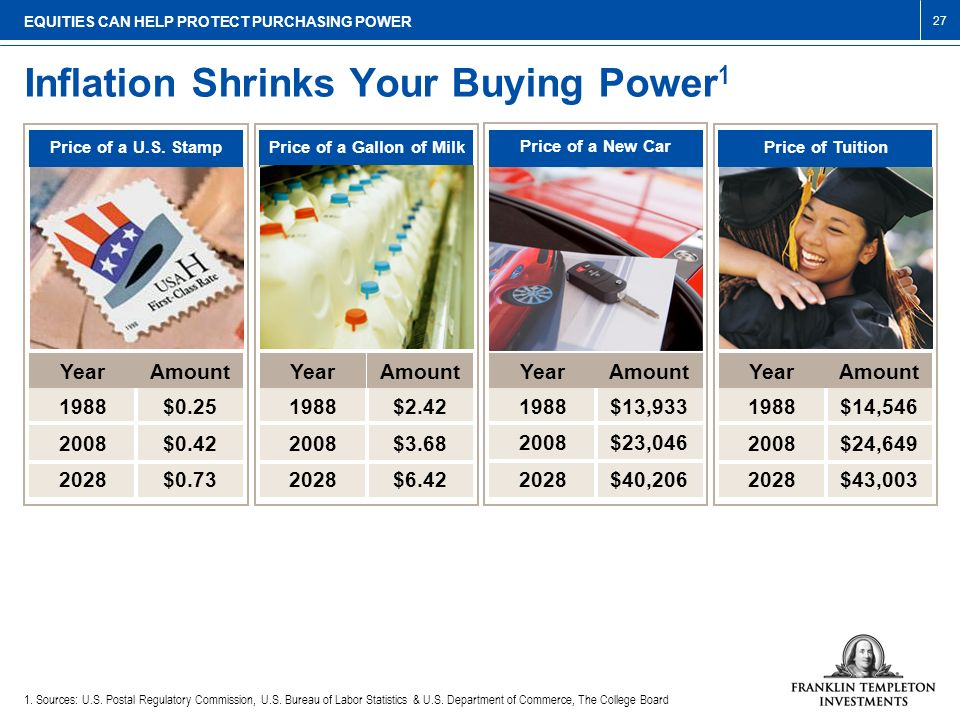 Inflation Shrinks Your Buying Power1