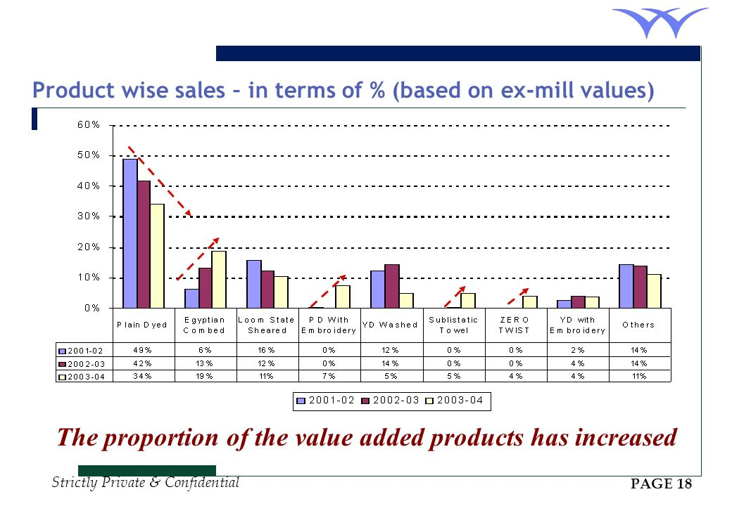 Product wise sales – in terms of % (based on ex-mill values)