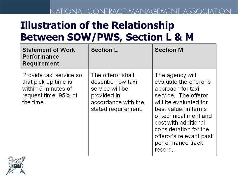 Illustration of the Relationship Between SOW/PWS, Section L & M
