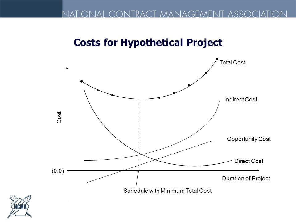 Costs for Hypothetical Project