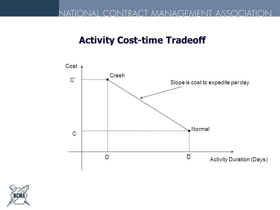 Activity Cost-time Tradeoff