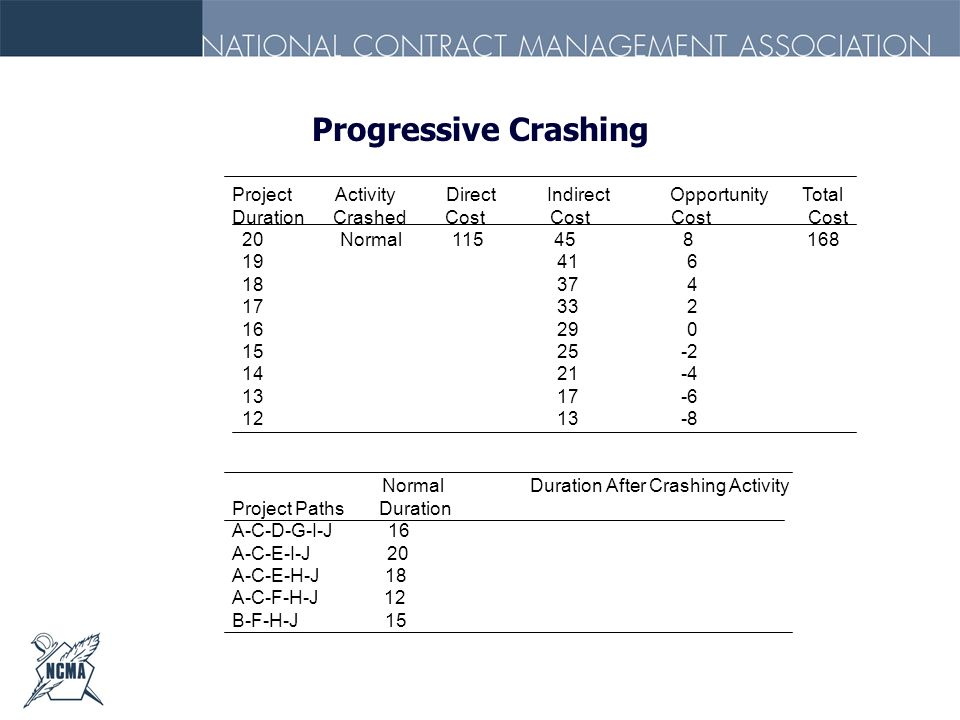 Progressive Crashing Project Activity Direct Indirect Opportunity Total.