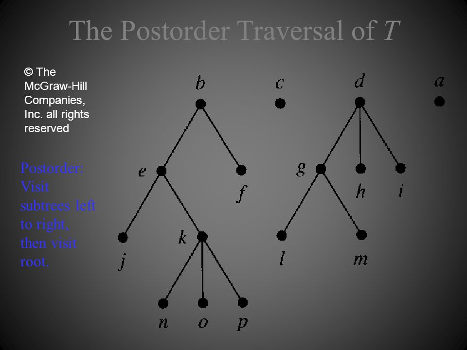 The Postorder Traversal of T