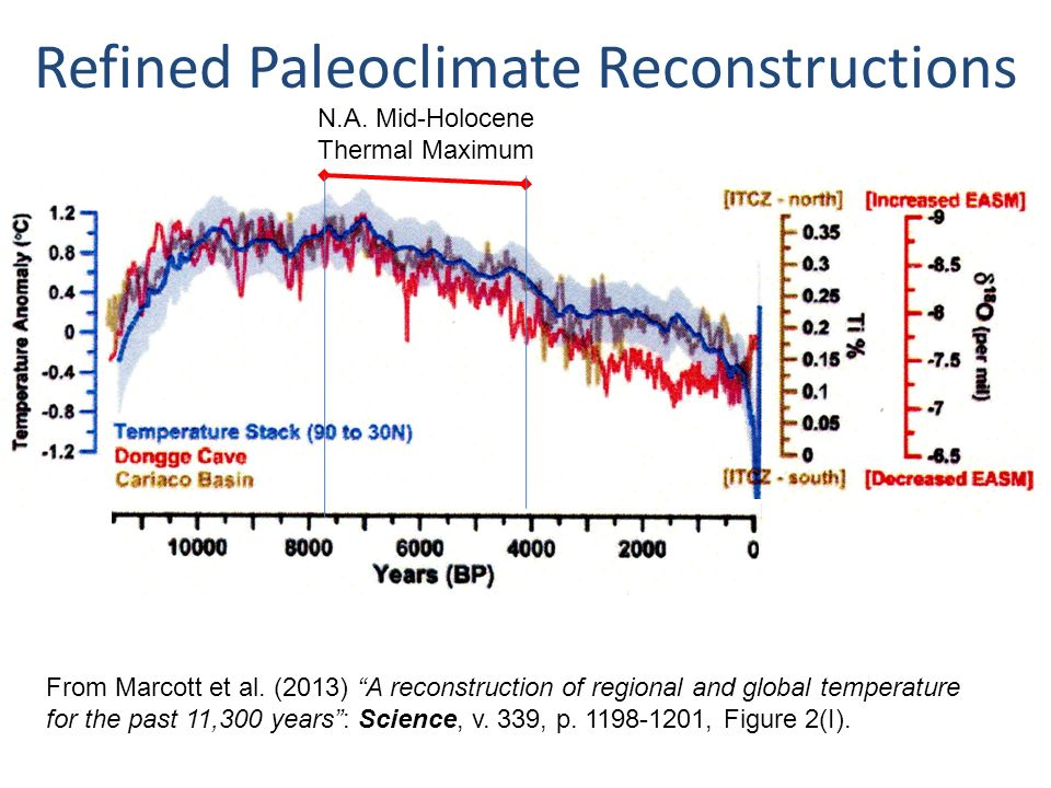 Refined Paleoclimate Reconstructions