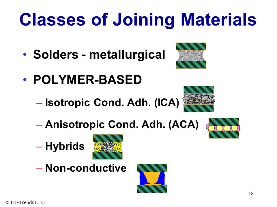 Classes of Joining Materials