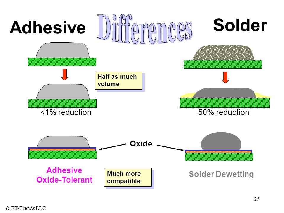 Solder Adhesive Differences <1% reduction 50% reduction Oxide