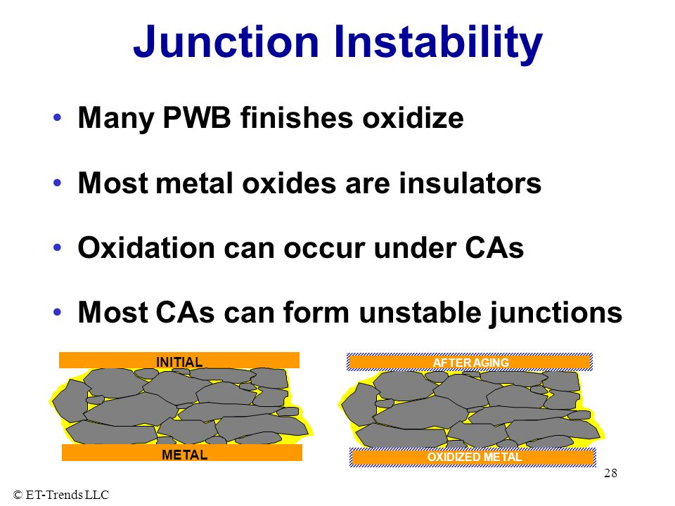 Junction Instability Many PWB finishes oxidize