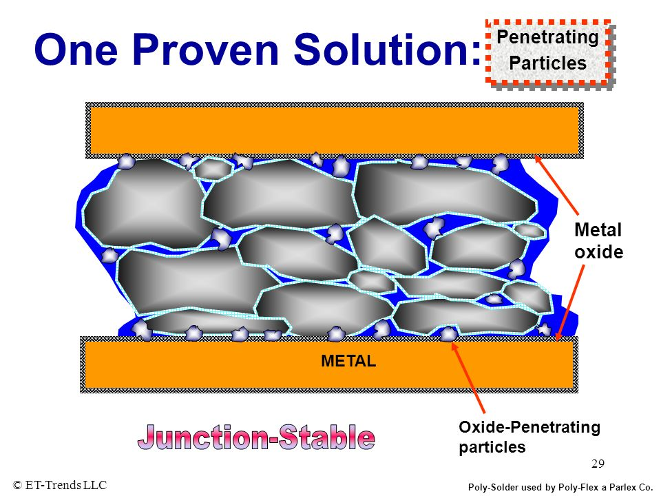 One Proven Solution: Junction-Stable Penetrating Particles Metal oxide
