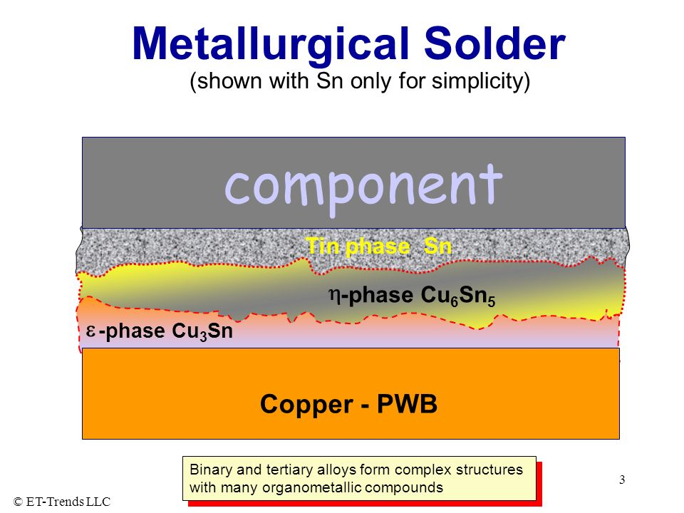 component Metallurgical Solder Copper - PWB