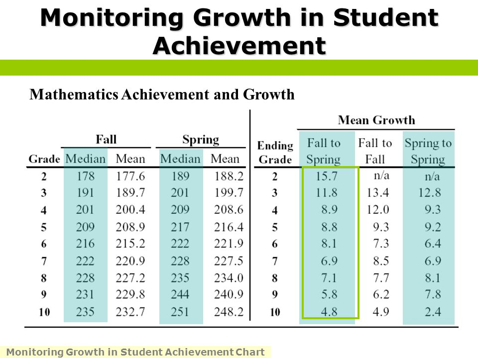 Monitoring Growth in Student Achievement