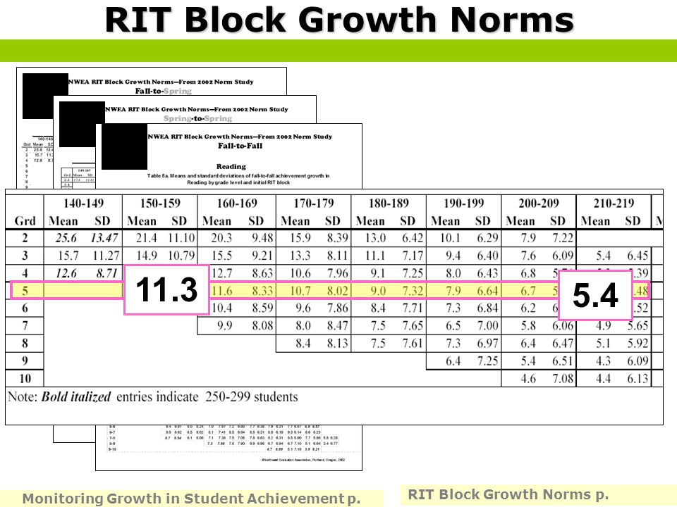 Monitoring Growth in Student Achievement p.