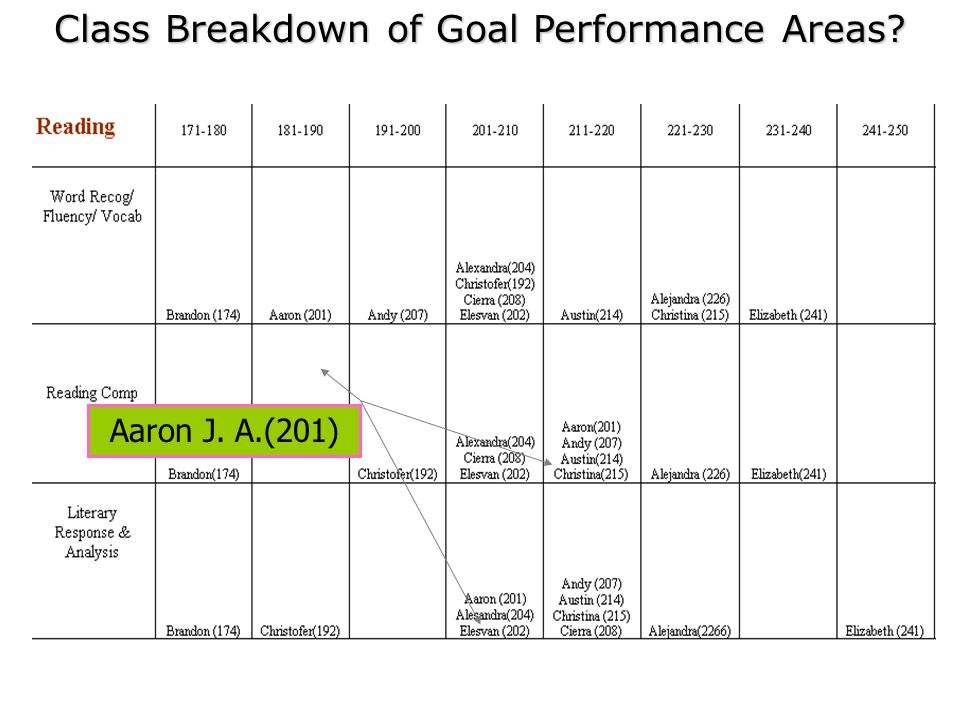Class Breakdown of Goal Performance Areas