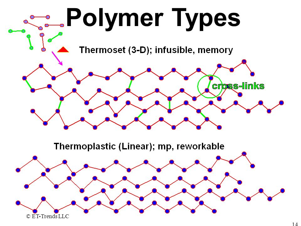 Polymer Types © ET-Trends LLC