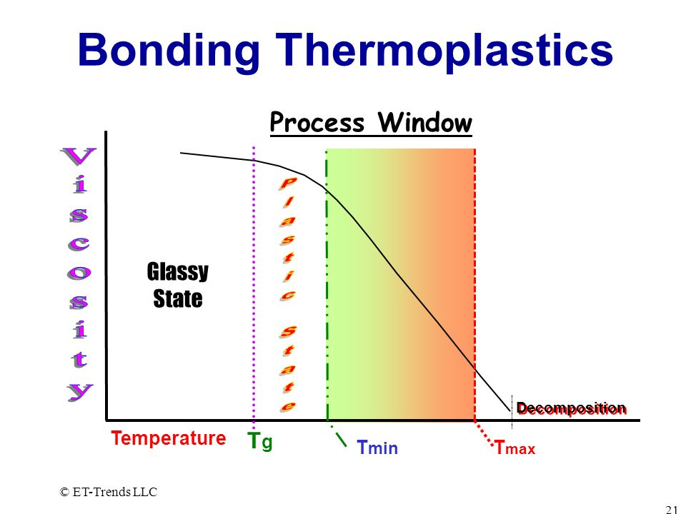 Bonding Thermoplastics