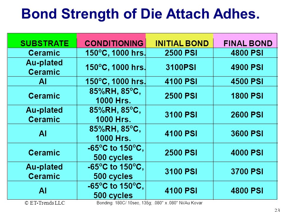 Bond Strength of Die Attach Adhes.
