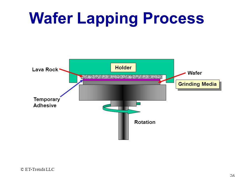 Wafer Lapping Process Holder Lava Rock Wafer Grinding Media Temporary