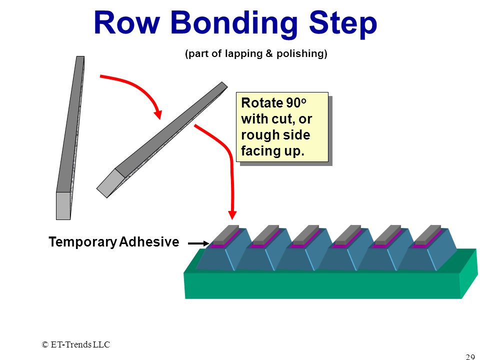Row Bonding Step Rotate 90o with cut, or rough side facing up.
