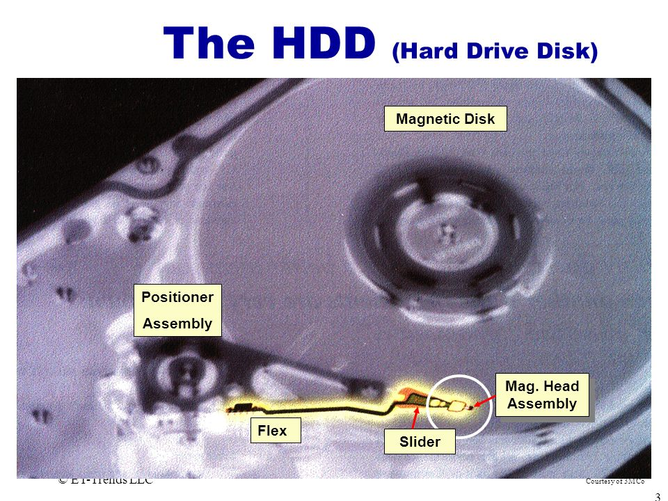 The HDD (Hard Drive Disk)
