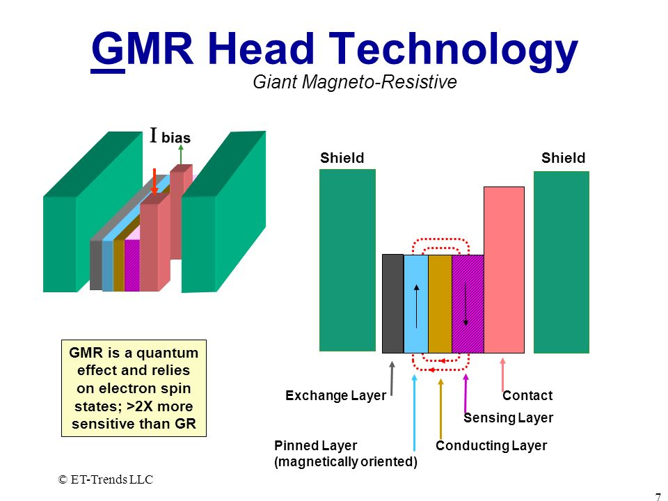 GMR Head Technology I bias Giant Magneto-Resistive Shield Shield