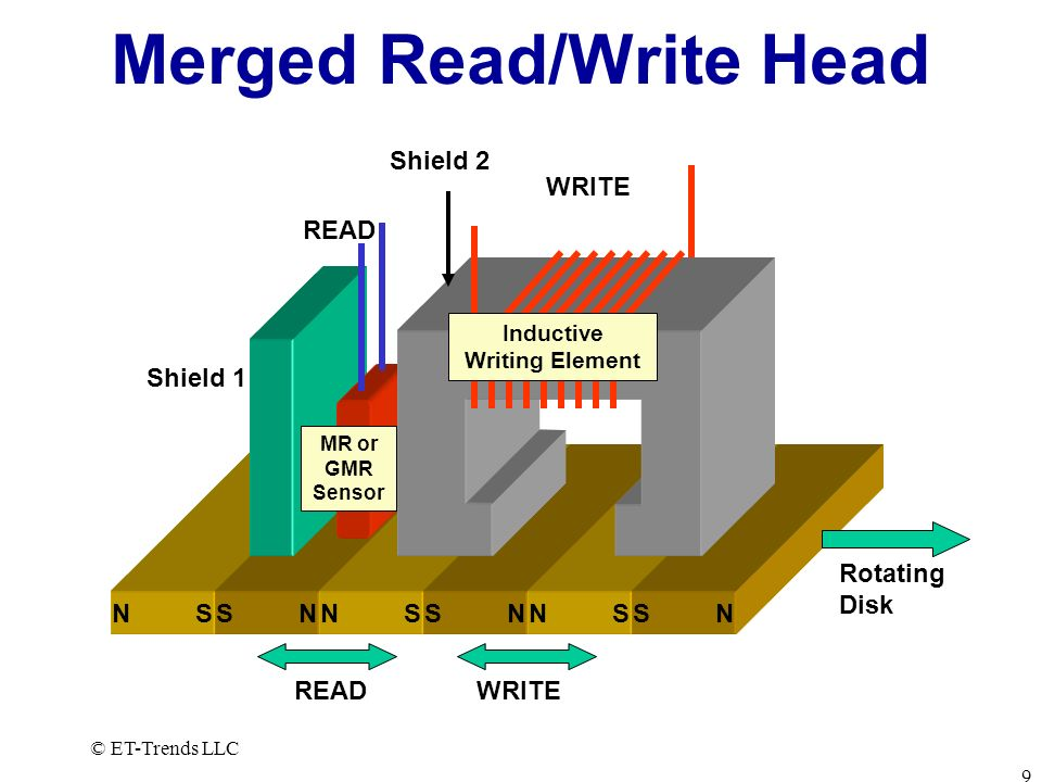 Merged Read/Write Head
