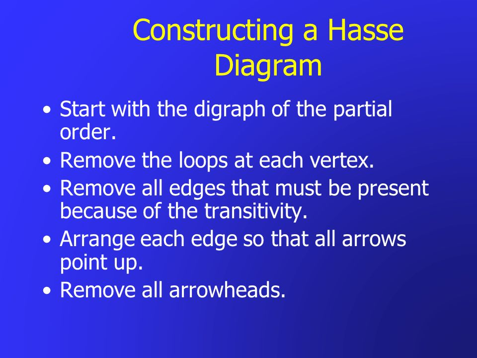 Constructing a Hasse Diagram