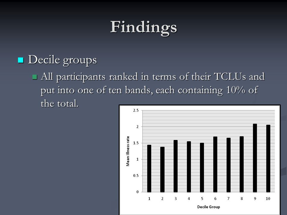 Findings Decile groups